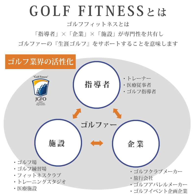 about-golffitness